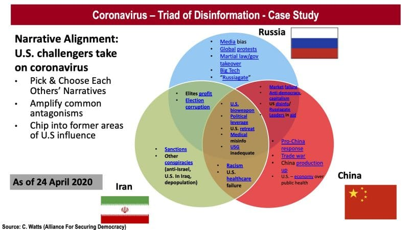 Triad of Disinformation: How Russia, Iran, & China Ally in a ...